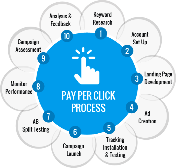 ppc 4 Pay Per Click Advertising